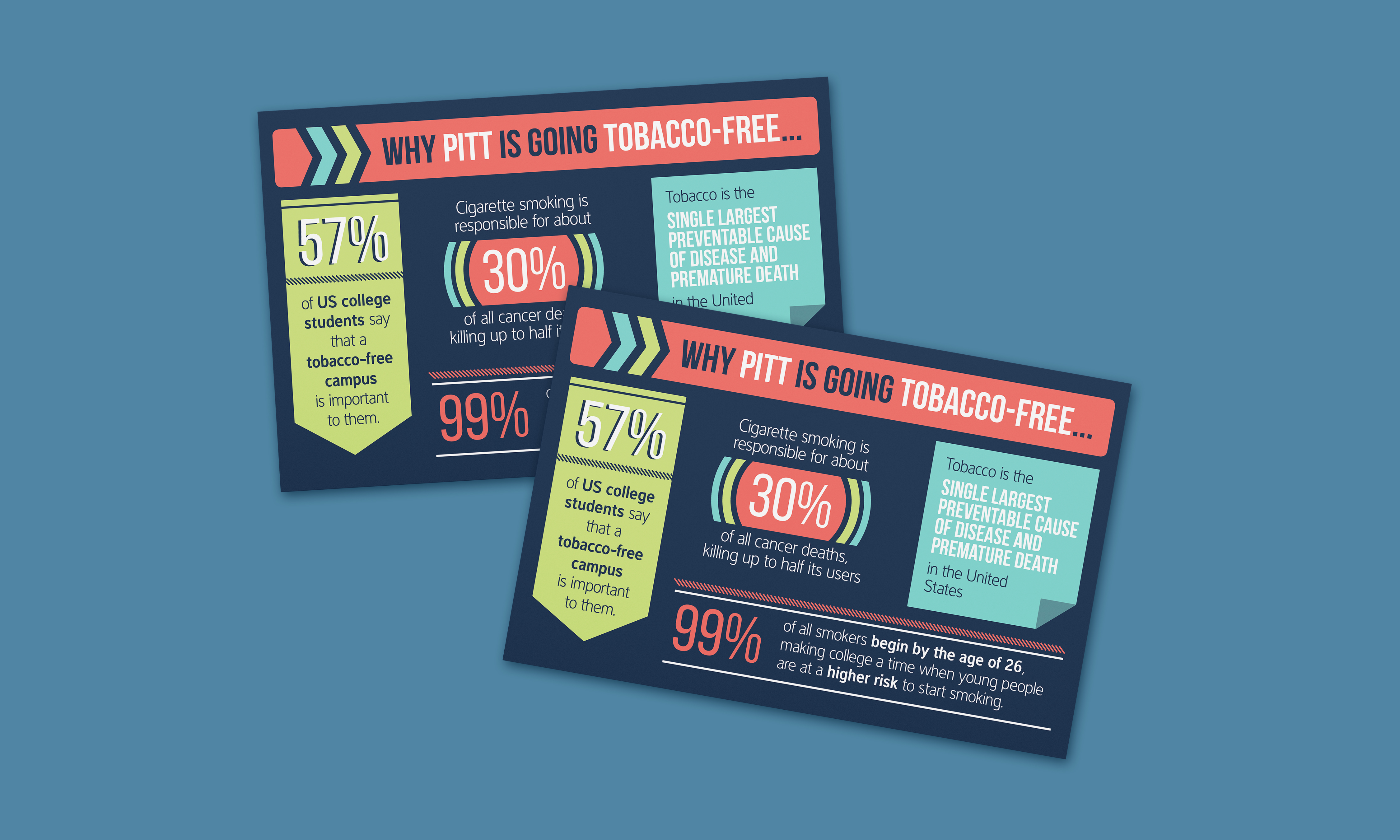 """A mockup of two postcards over a blue background. The cards have a dark blue background and feature various infographic/statistical elements in lime green, coral, light teal blue, and white. The title is """"Why Pitt is Going Tobacco-Free..."""""""