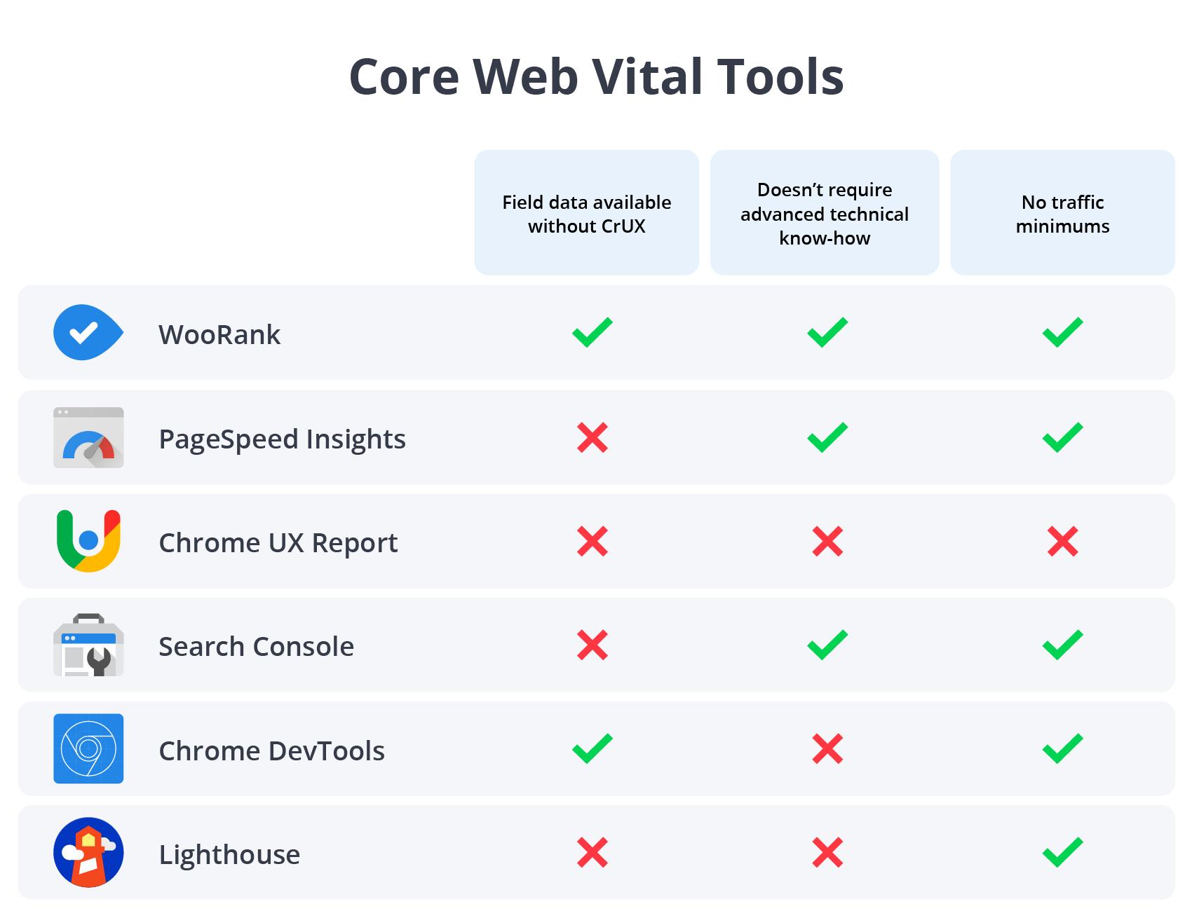 Core Web Vital Tools Comparison