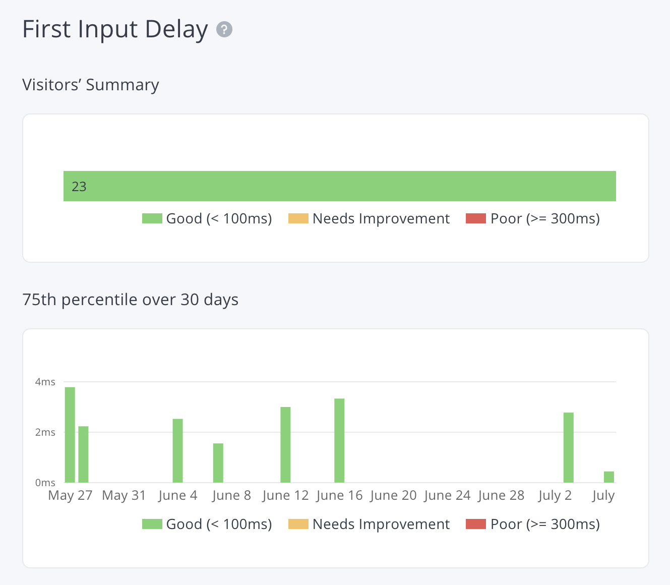 First Input Delay chart