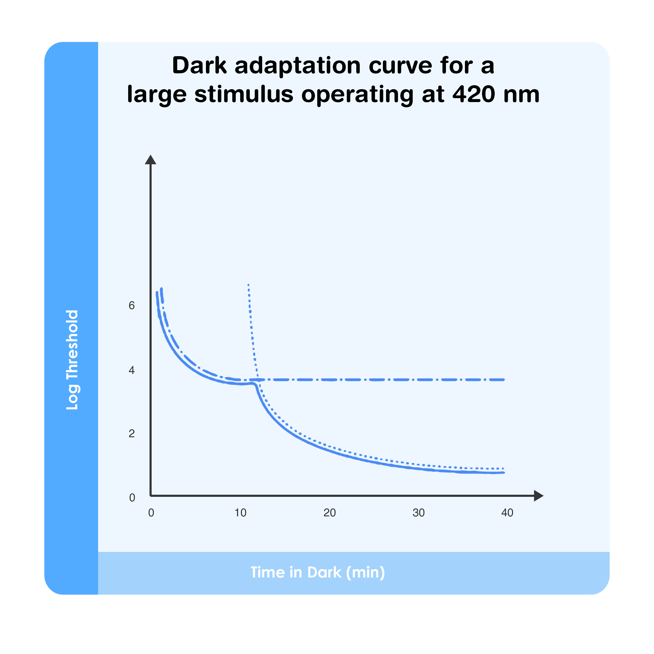 Dark adaptation curve for a large stimulus operating at 420 nm