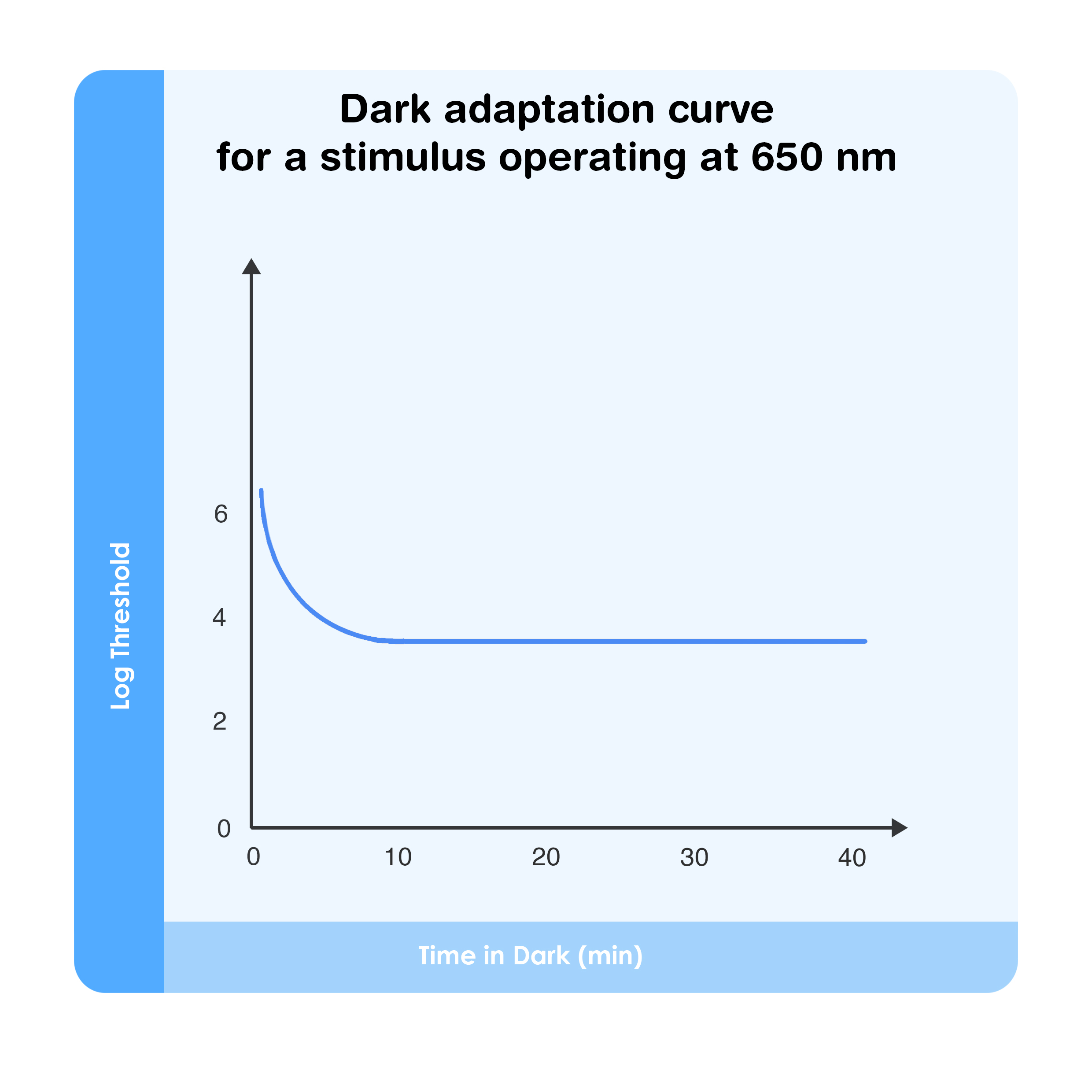 Dark adaptation curve for a stimulus operating at 650 nm