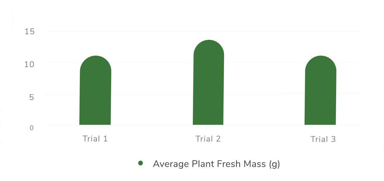 Bar Graph about the Average Plant Fresh Mass in three different trials
