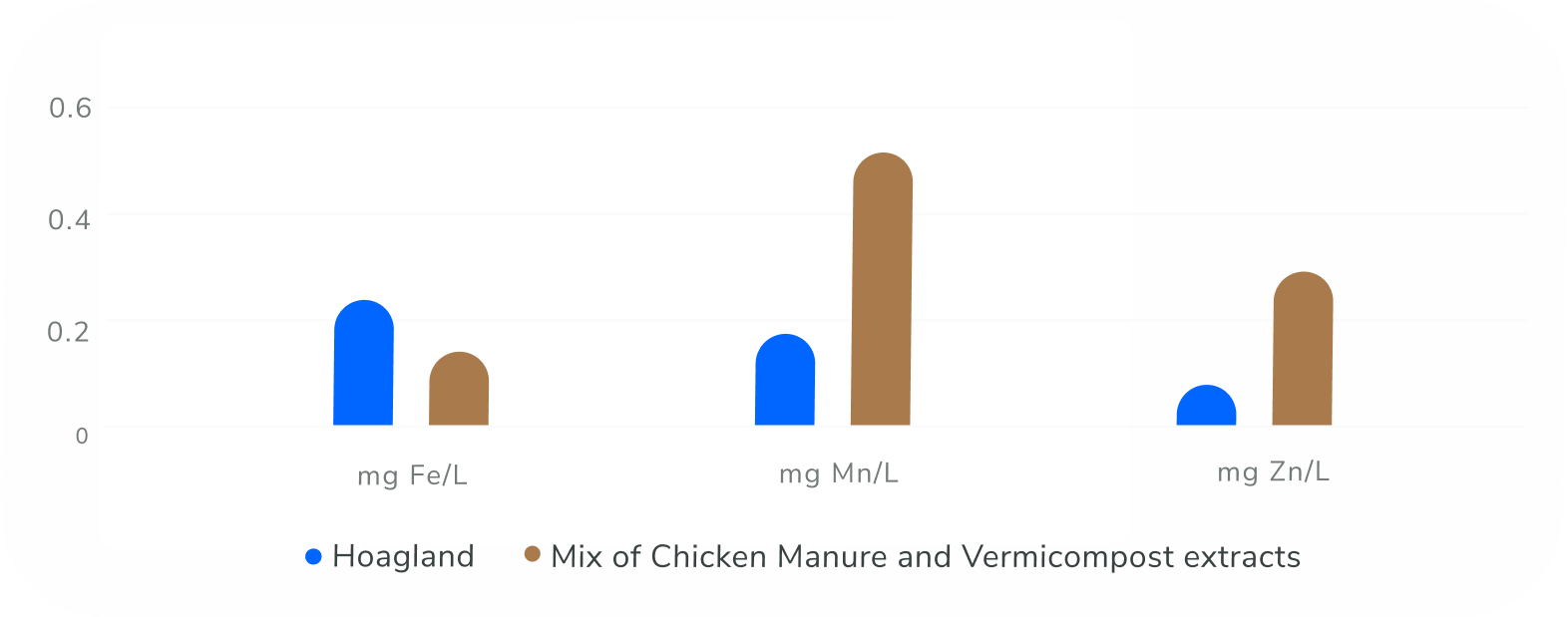 Green Bar Graph showing nutrients levels of plants