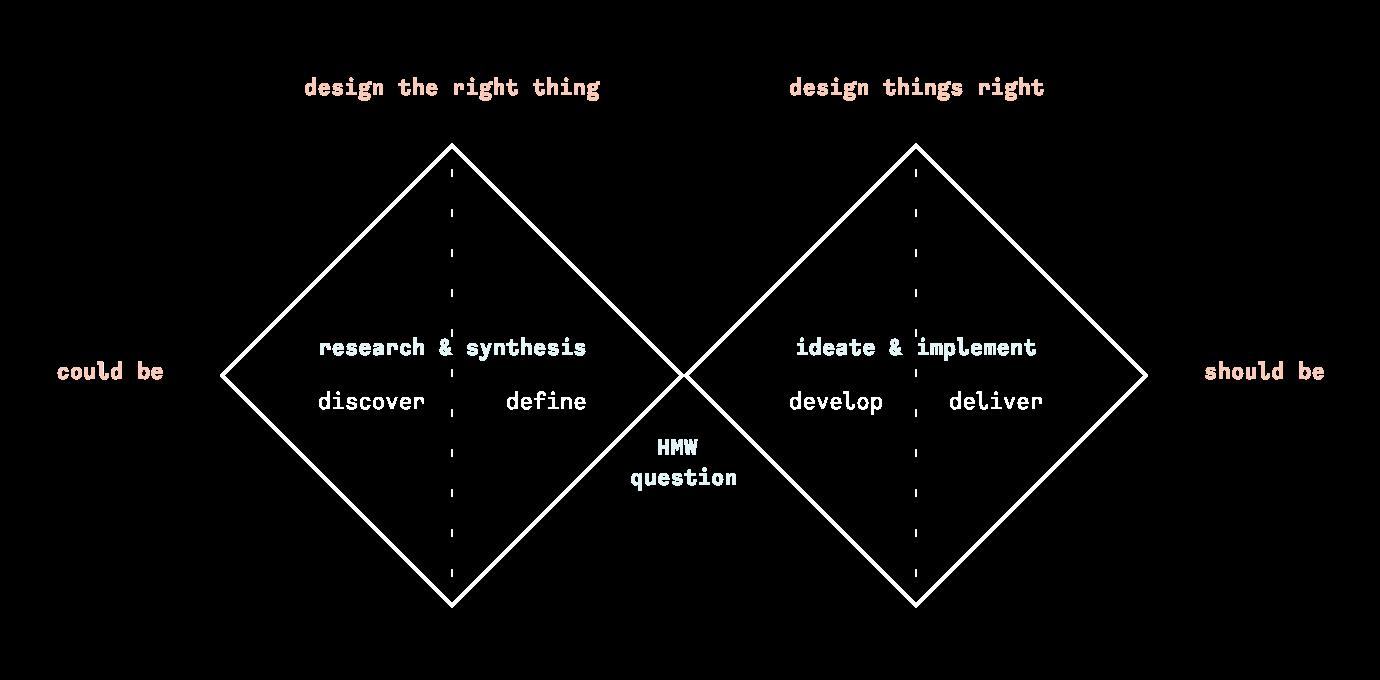 double diamond diagram