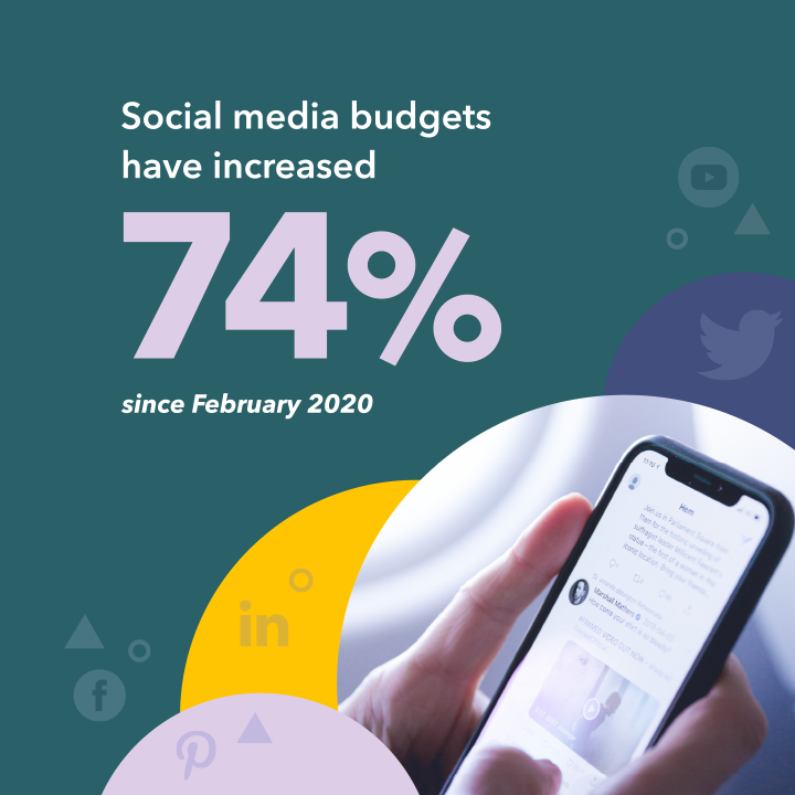 Social media budgets have increased 74% since February 2020