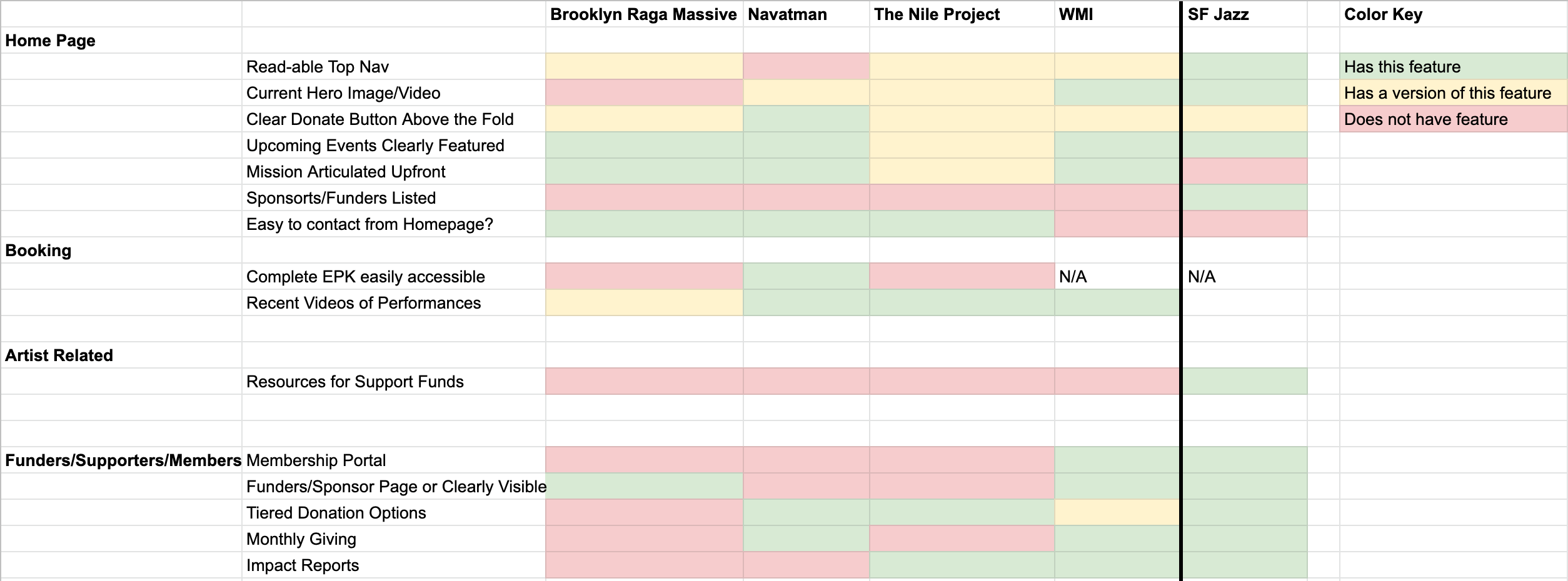 Competitive feature analysis grid with yellow, green, and red squares noting what features other competitor sites have or do not have