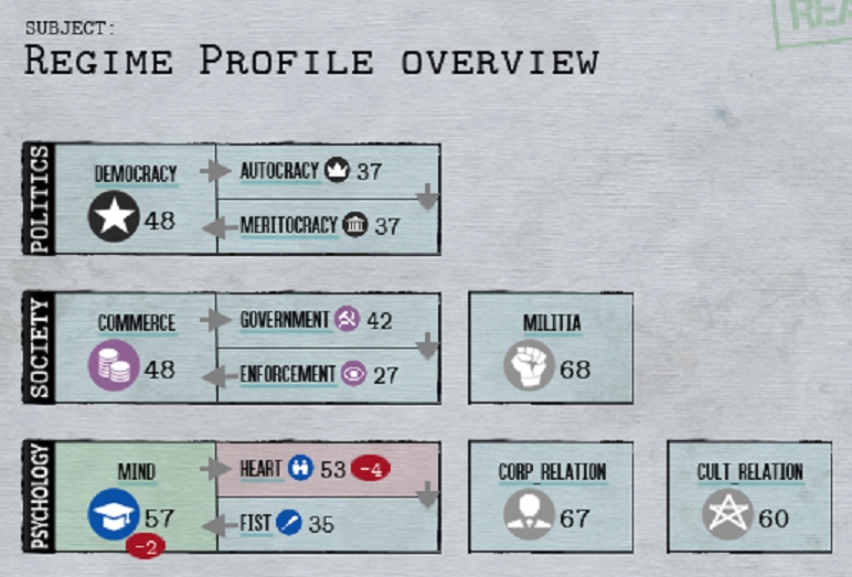 Shadow Empire Regime Profile