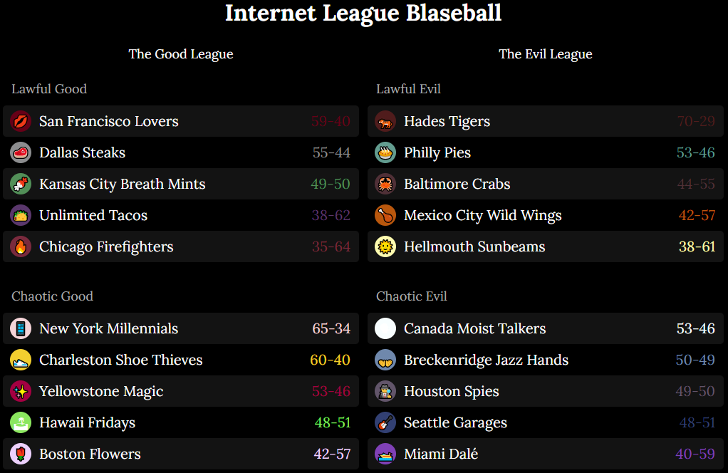 Internet Blaseball League Teams
