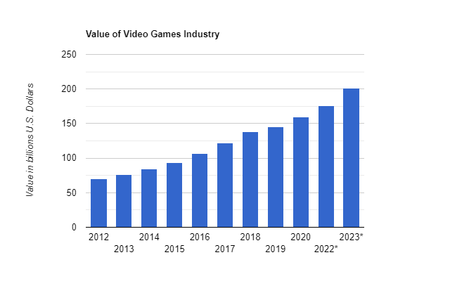 Value of Video Games Industry 2012-2023*