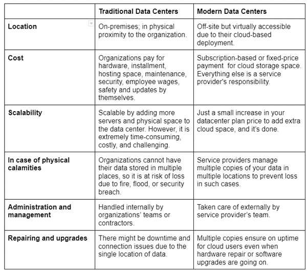 differences between traditional vs. modern data centers