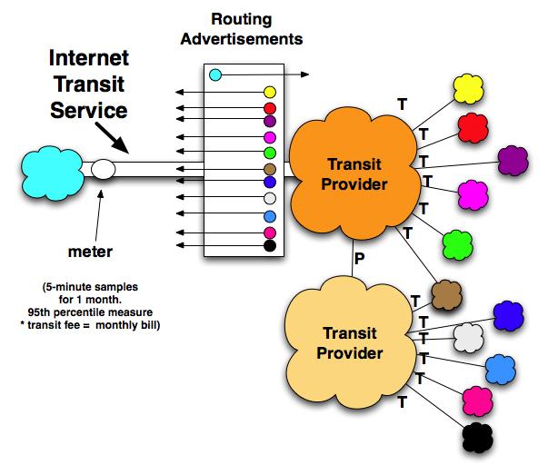 Internet Transit Diagram