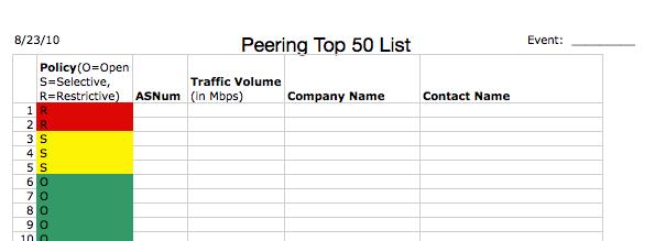 Top 50 Spreadsheet