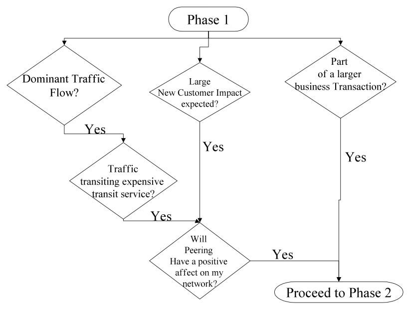 Phase 1 Peering Flowchart
