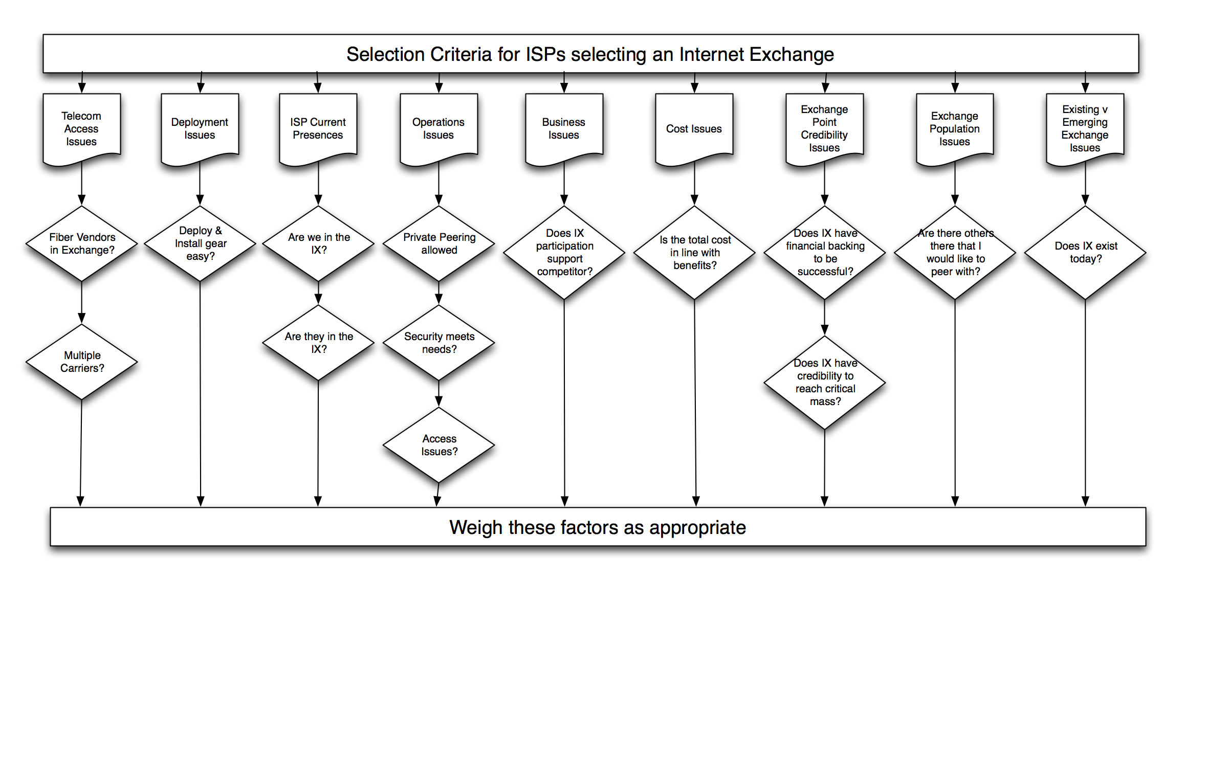 Phase 3 of Peering - Top 9 Internet Exchange Point Selection Criteria
