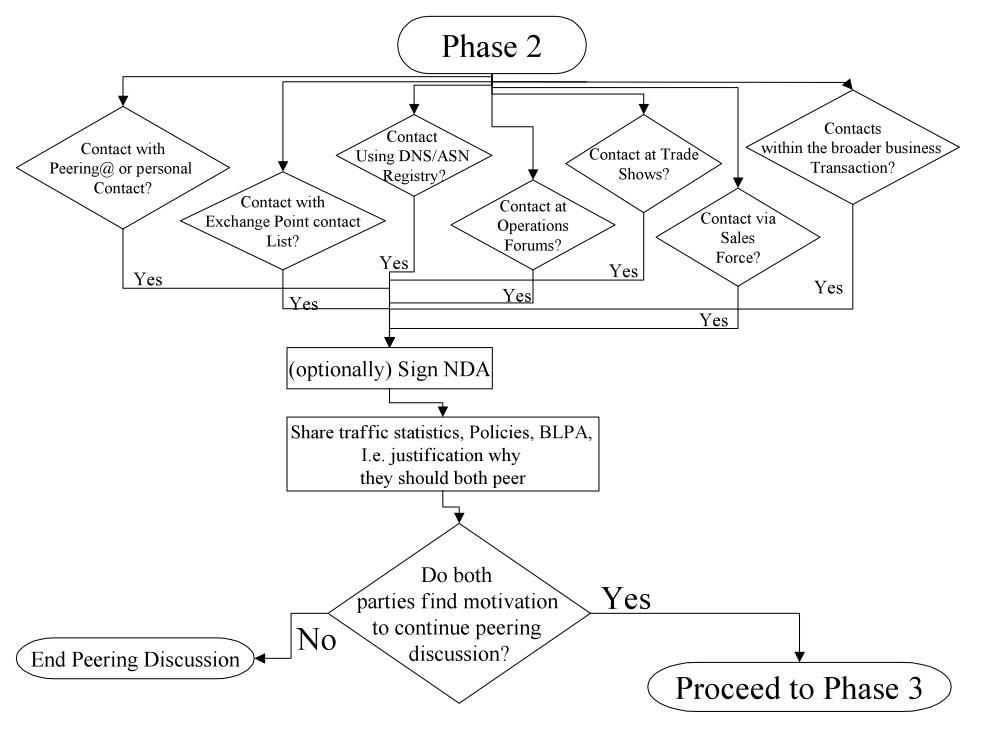Peering Flowchart - Phase 2