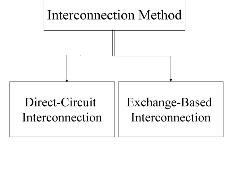 Direct vs Indirect Peering