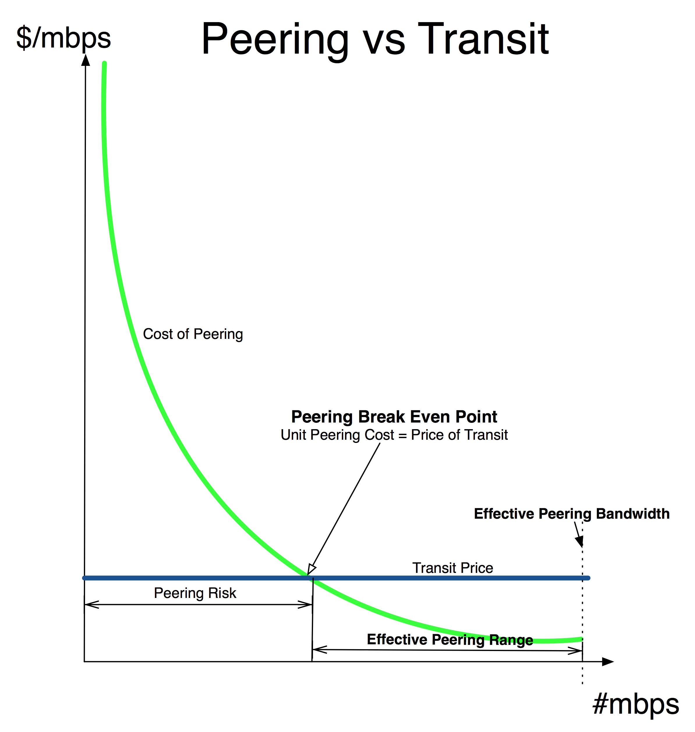 Peering Break Even Graph