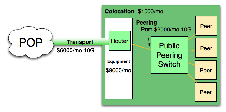 Cost of Peering example
