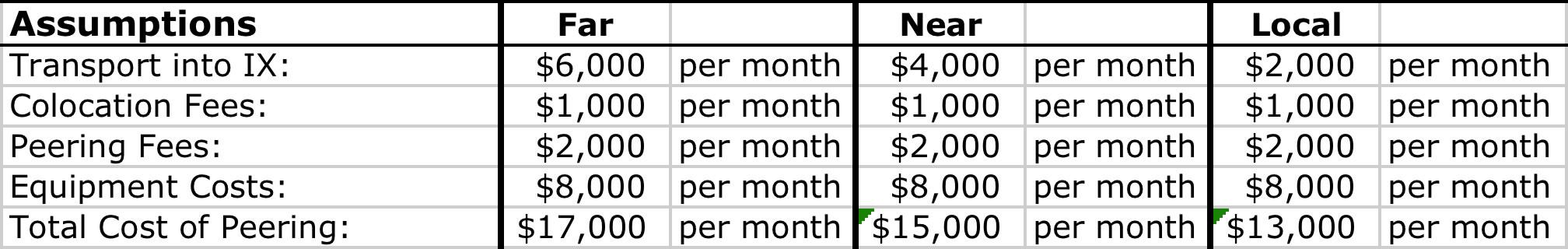 Costs of peerign in 2010