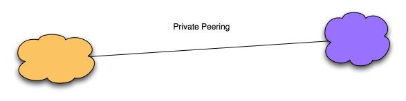 Private Peering diagram