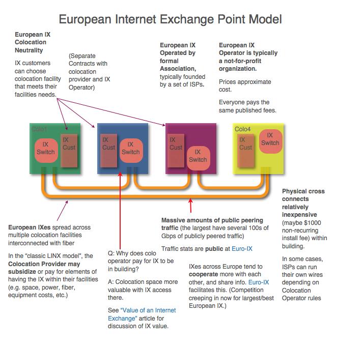U.S. vs European IXes