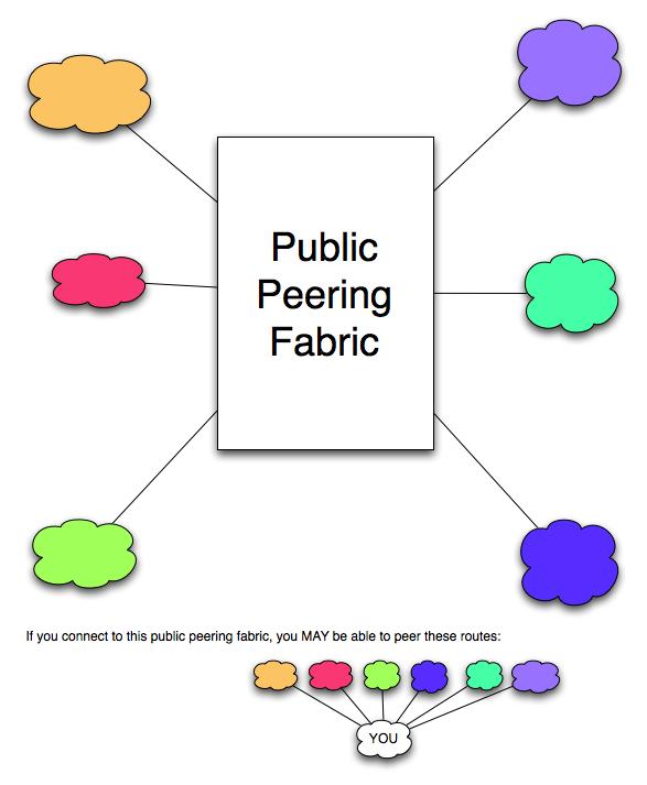 Public Peering diagram