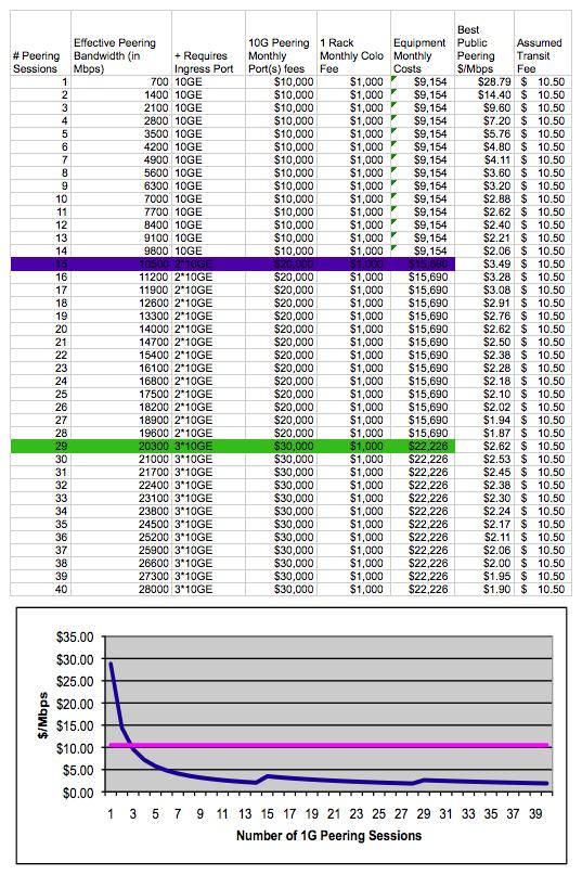 Public Peering Costs across peering traffic volume