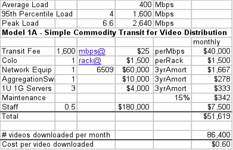 Model 1 A spreadsheet