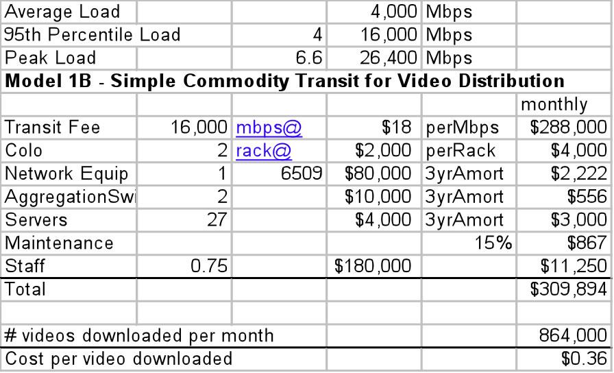 Medium Load Model - distributing 100 videos every 5 minutes