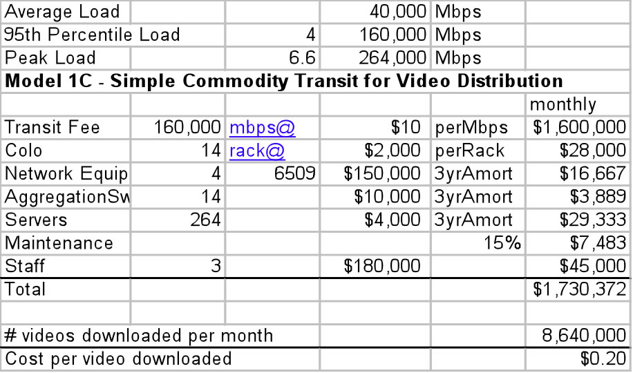 Spreadsheet for large video load distribution