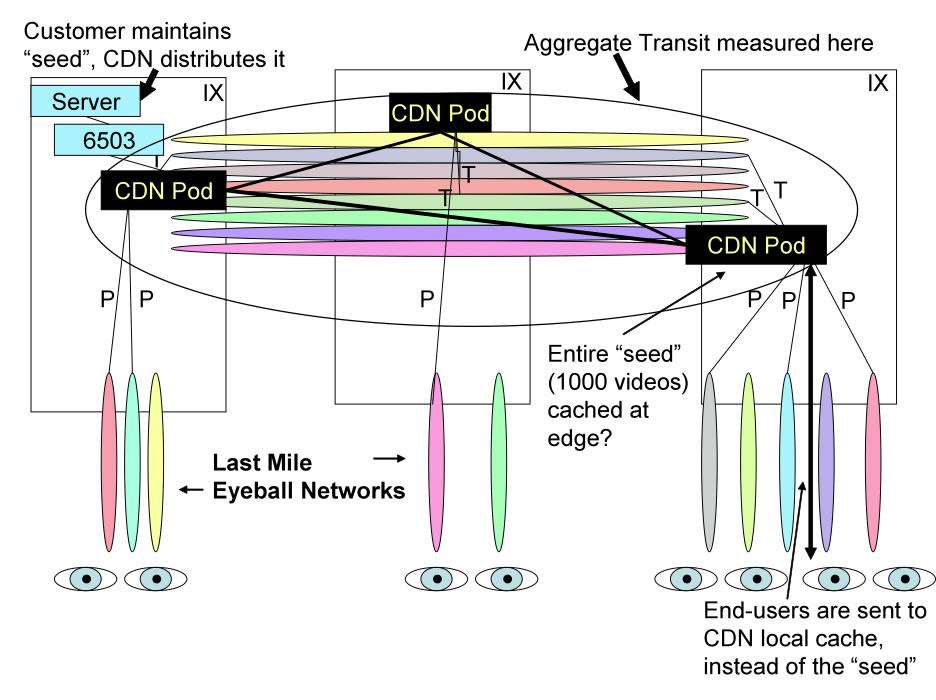 Modeling video distribution using CDN - Light Load Model