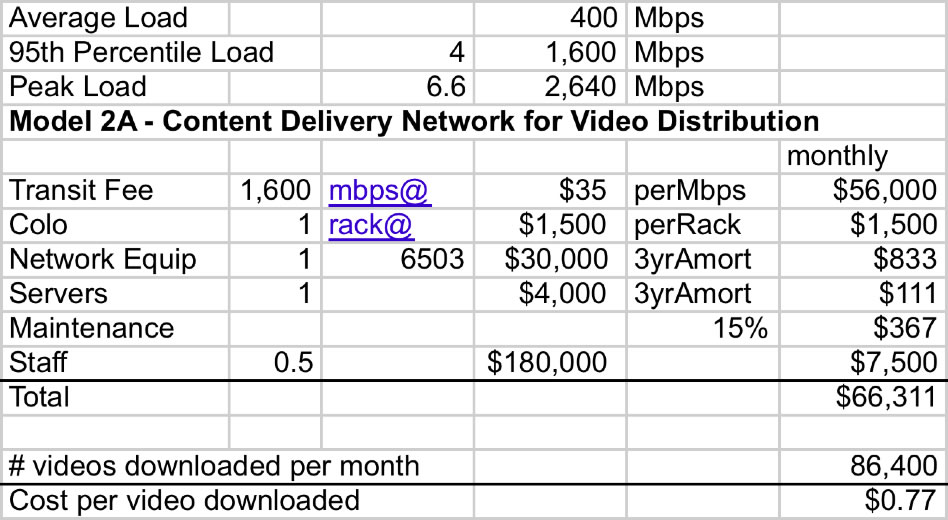 CDN Light Load Model spreadsheet for video delivery costs