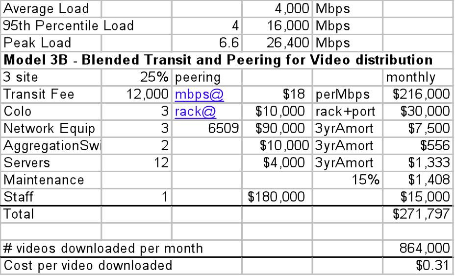 Video Distribution using Peering and Transit