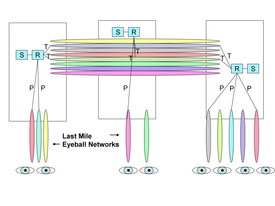 Peering and Transit blended for Video Distribution over the Internet