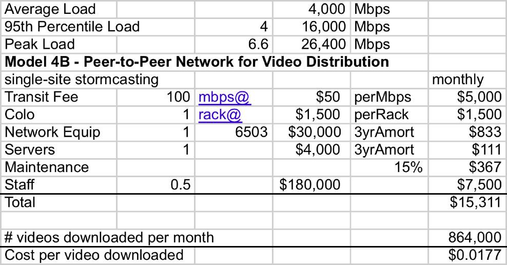 peer to peer medium load model spreadsheet