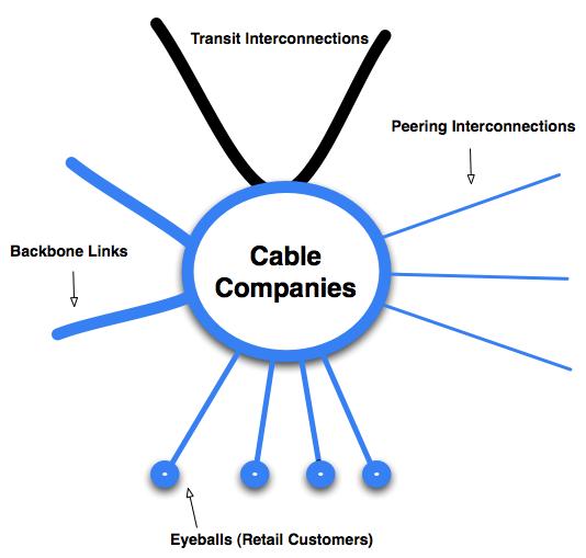 Cable Company Model