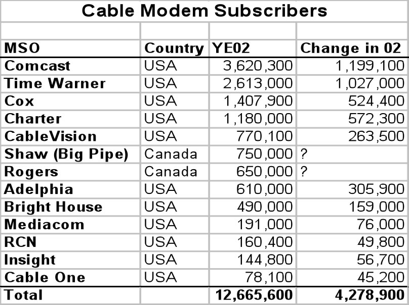 Cable Subscriber counts