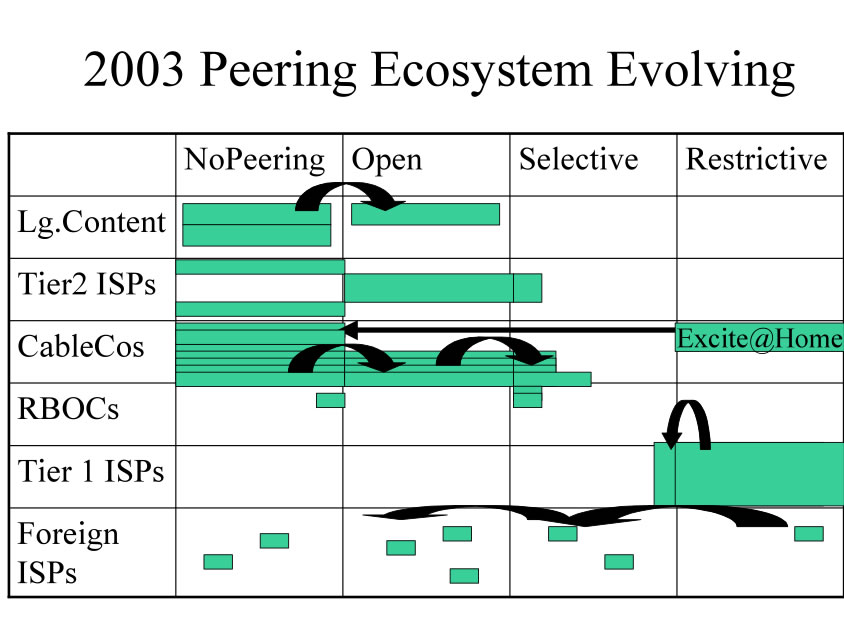 Peering Inclination Changes over time