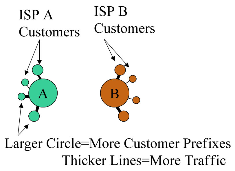 ISP A and B customers