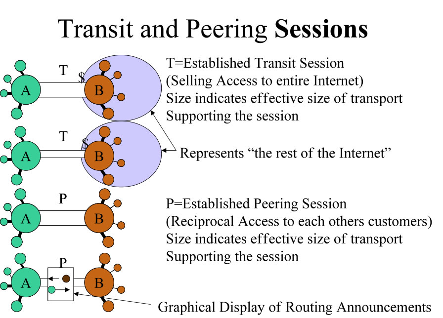 Peering and Transit Sessions