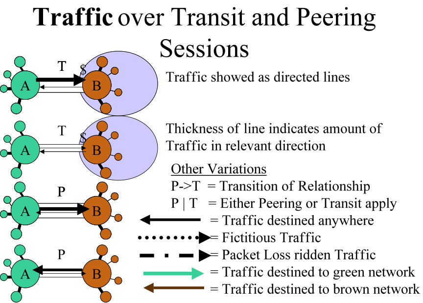 Traffic Over Peering and Transit