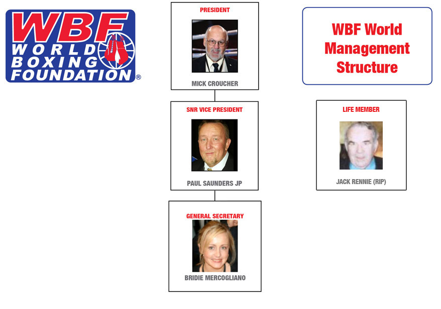 WBF Management Structure