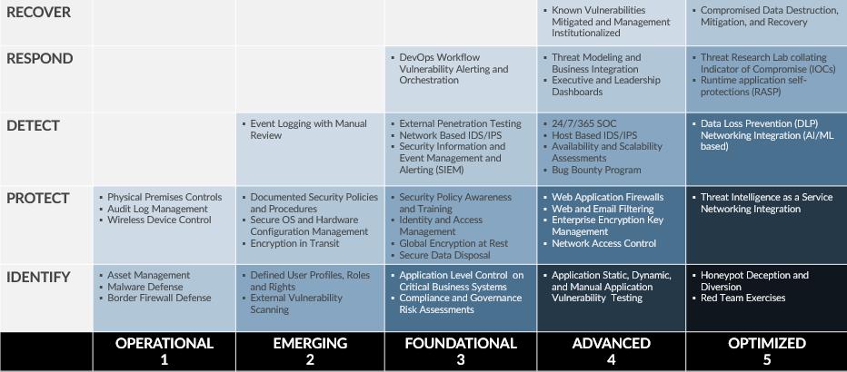 cybersecurity maturity matrix