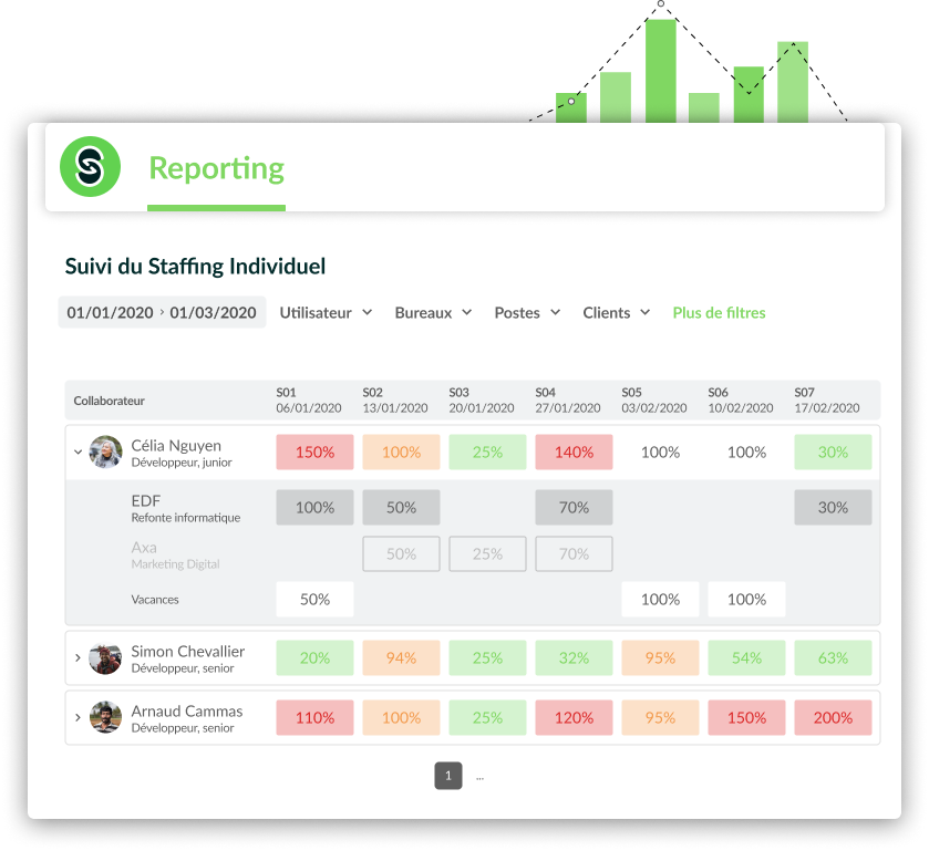 reporting staffing