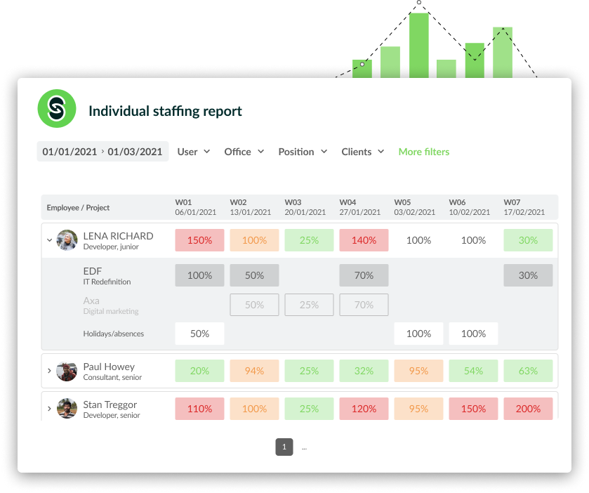 staffing reports solution pickyourskills