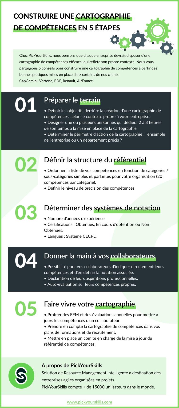 infographie : construire une cartographie de compétences en 5 étapes