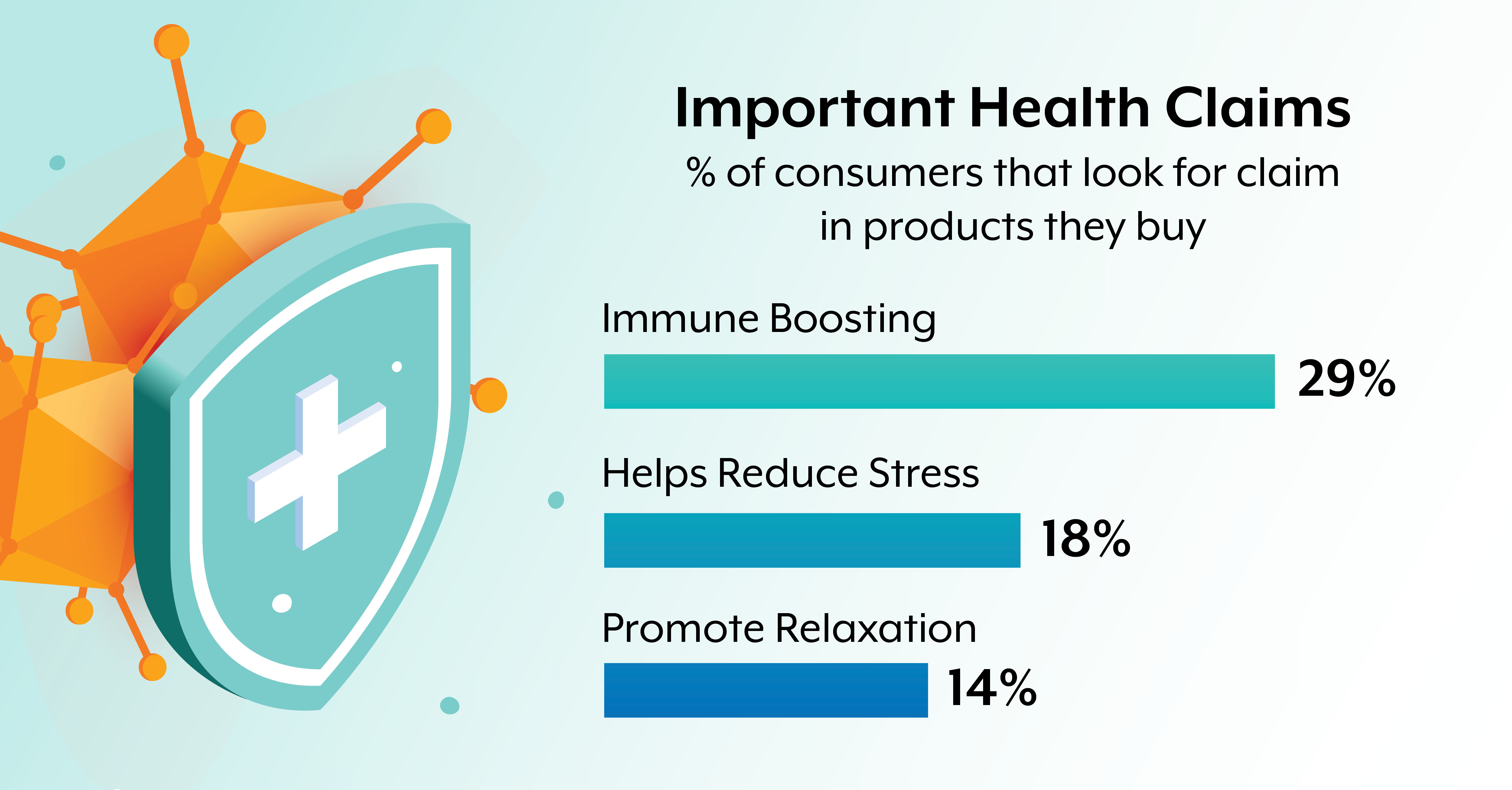 wellness-products-consumer-needs