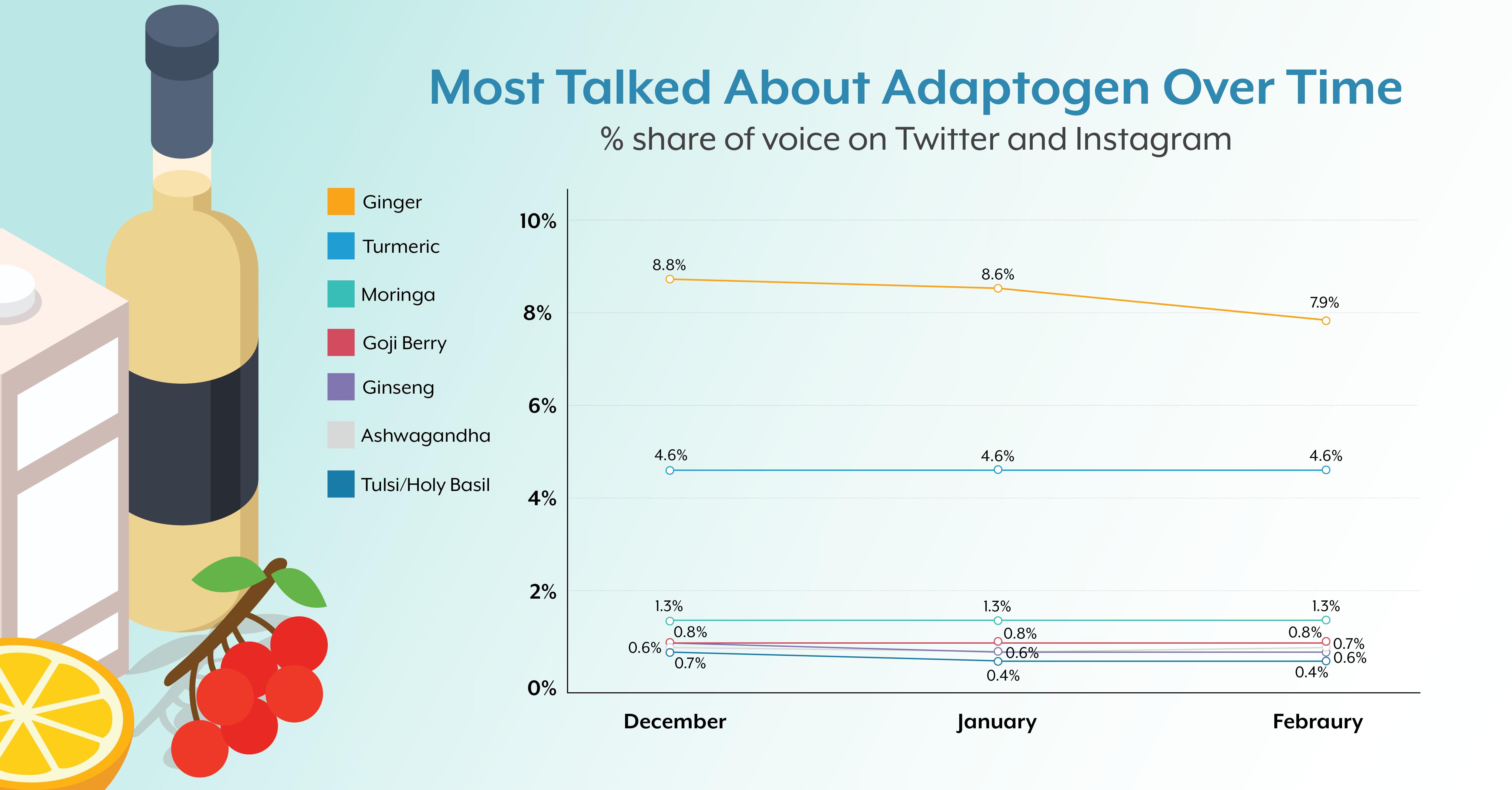 adaptogens-socia-listening-data