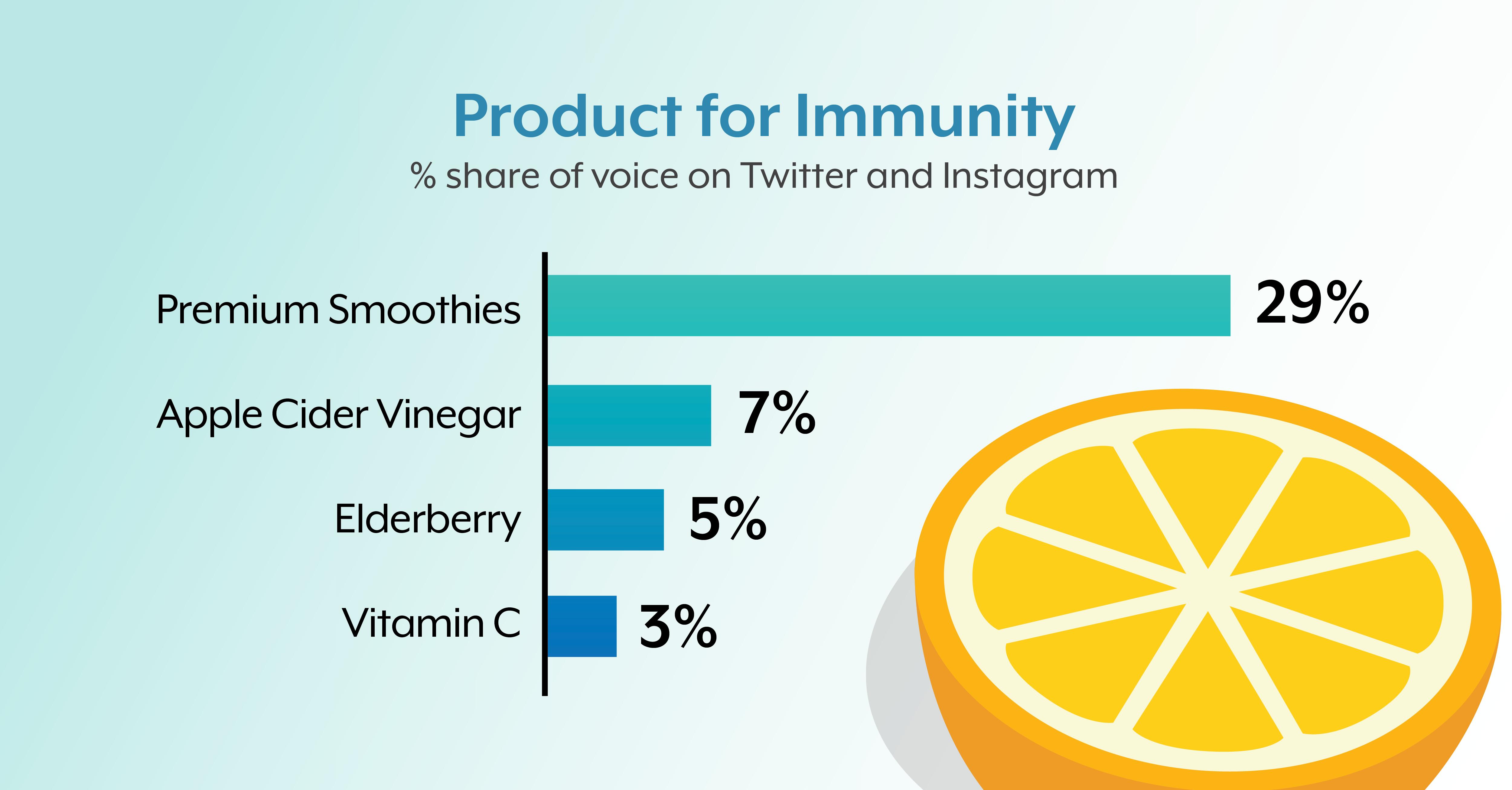 wellness-immunity-product-social-listening-data
