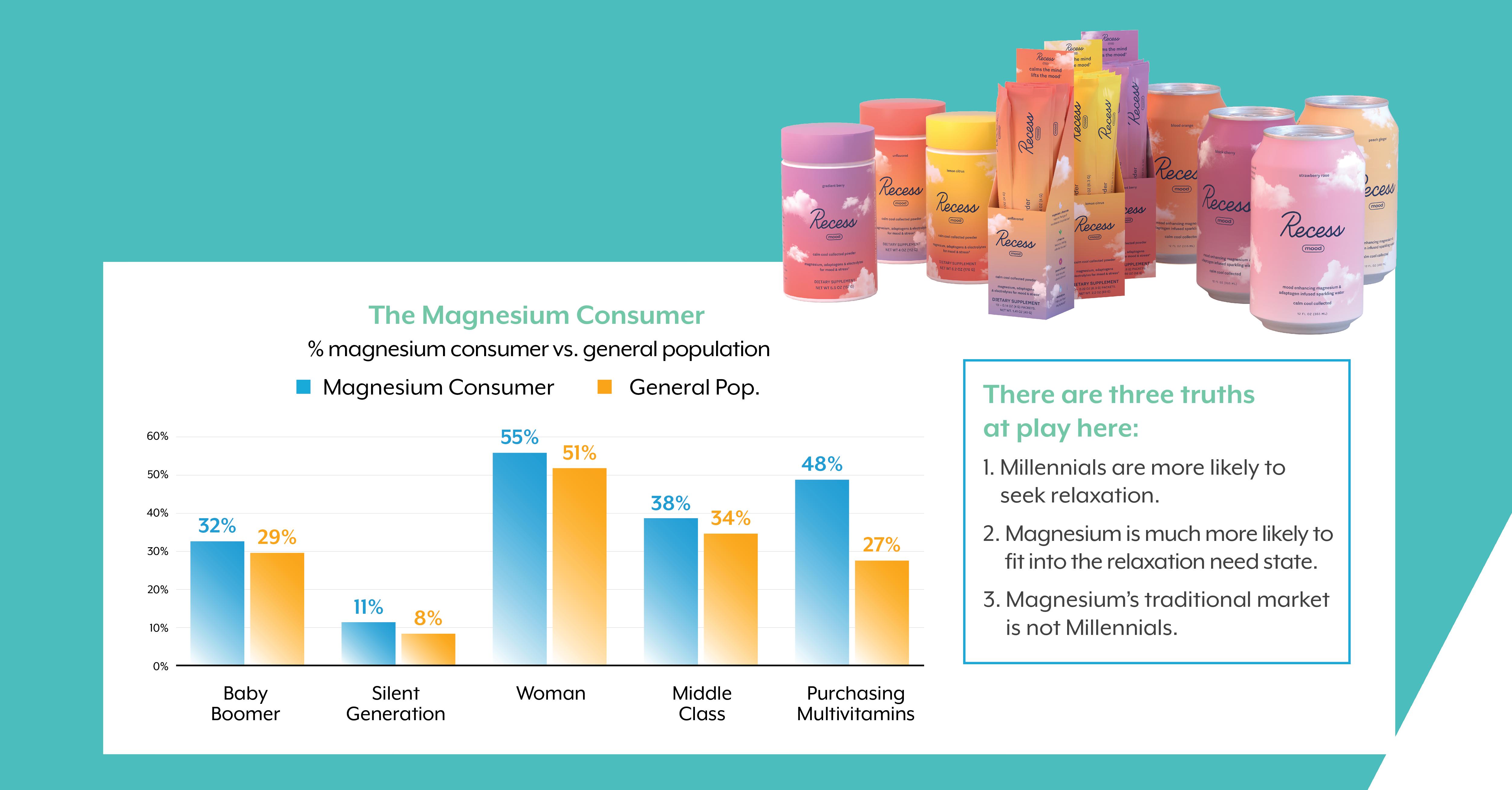 magnesium-consumer-data